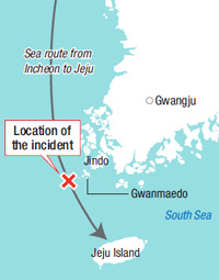The incident happened just near Jeju.