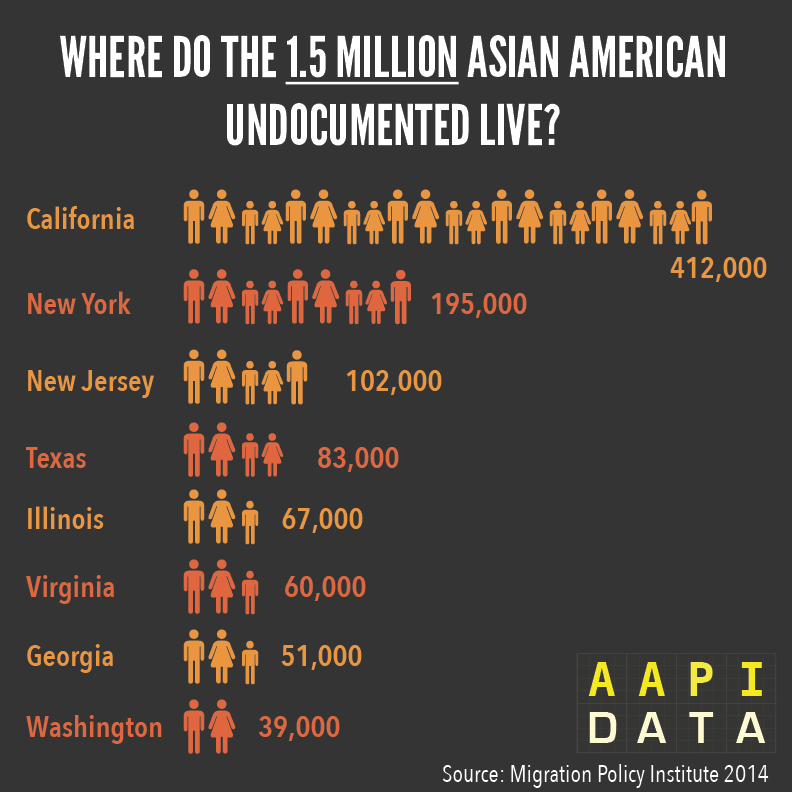 There are approximately 1.5 million undocumented Asian Americans in the U.S. 200,000 of which are reportedly Korean. (AAPI Data)