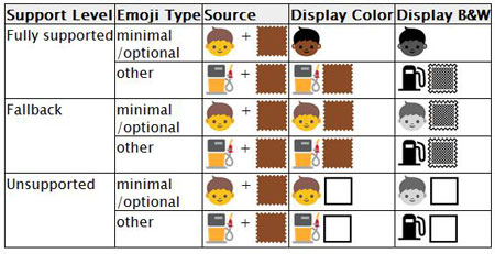 "Draft of ""Unicode Version 8.0"" emojis (Courtesy of The Unicode Consortium)"