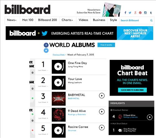 Jung Yong-hwa's first solo album No  1 on Billboard World