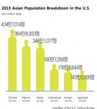 (According to a U.S. Census Bureau report)