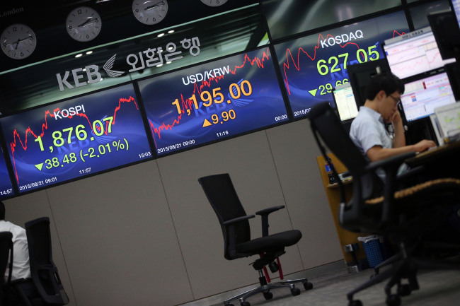 The KOSPI closed at 1,876.07 points on Friday, the lowest level since Aug. 23, 2013. Yonhap