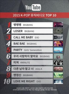 The top 10 K-pop videos in 2015 (Photo courtesy of YouTube)