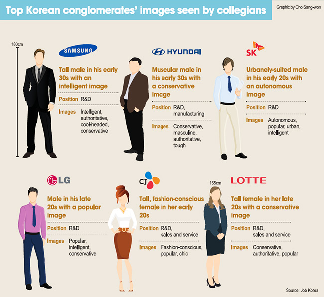 (Graphic: Cha Sang-won, Source: Job Korea)