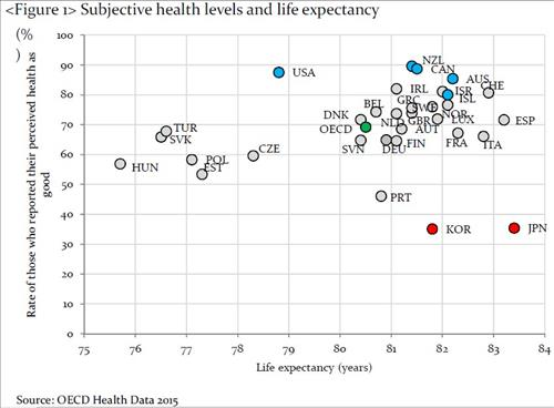 (Source: 2015 OECD health data)