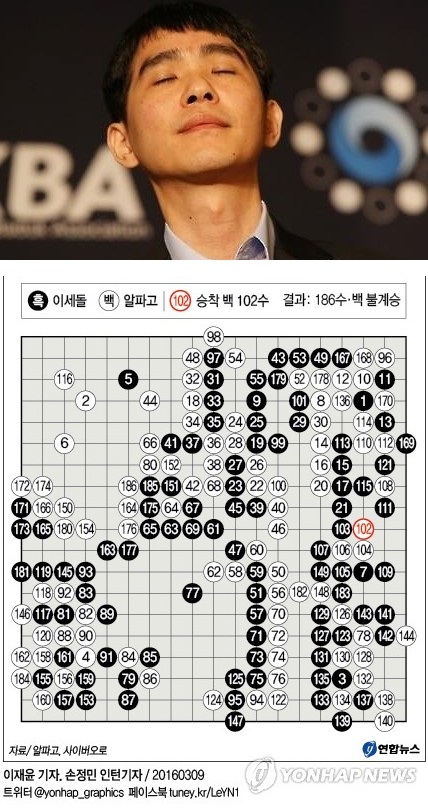 Photo -- South Korean Go player Lee Se-dol reacts during the post match press conference at Four Seasons Hotel in Seoul on March, 9, 2016 after he lost a Go match against Google DeepMind's artificial intelligence program AlphaGo (Yonhap).