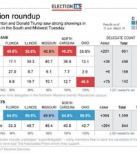 Graphic shows results of March 15 contests; Updates vote percentages and delegate allocations. (AP)