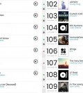 This image, provided by Big Hit Entertainment, shows South Korean boy group Bangtan Boys at 106th on the Billboard 200, updated on Oct. 26.