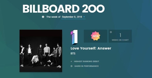 "This image captured from the website of Billboard shows BTS' ""Love Yourself: Answer"" topping the Billboard 200 chart for the week of Sept. 8, 2018. (Yonhap)"
